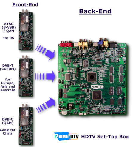 HDTV Reference Design